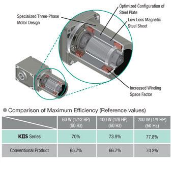 High Efficiency Gear Motors