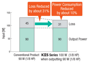 Improved Power Consumption