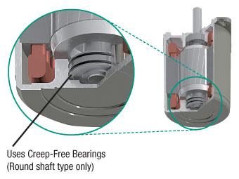 Round Shaft type