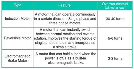 Ac Motor Type Chart