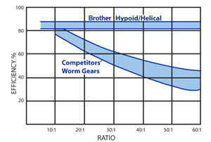 Hypoid Gear Efficiency