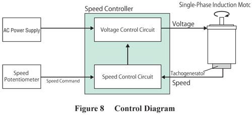 DSC Series Control Diagram