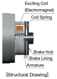 Electromagnetic Brake Structure