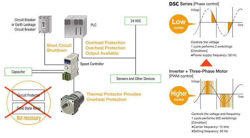 DSC series advantages