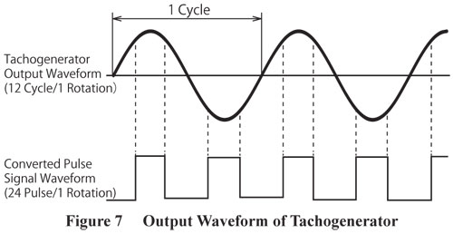 Tachogenerator Output Waveform