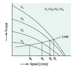 Speed-torque curve of torque motors