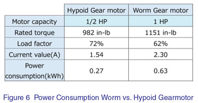 Hypoid vs  Worm Gears