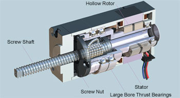 Linear Positioning - Motion Control Application
