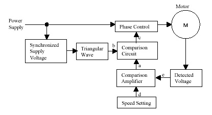 speed control methods of various types of speed control motors AC Power Supply Diagram ac speed control system diagram