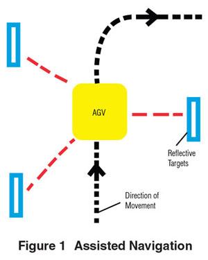 Agv Brushless Dc Motor Benefits