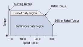 Brushless DC Motor vs  AC Motor vs  Brushed Motor