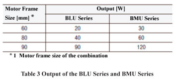 BLU Series vs. BMU Series Output Comparison