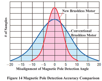 BMU Series Magnetic Pole Detection