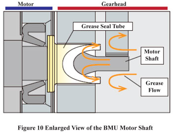 BMU Series Motor Shaft
