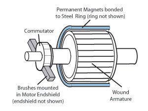 Brushless Dc Motor Vs Ac Motor Vs Brushed Motor