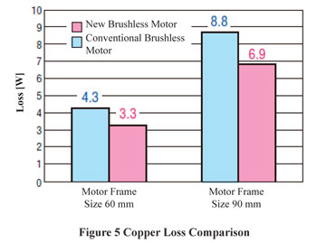 Brushless DC Motor Copper Loss Comparison