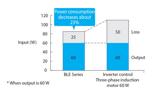 Brushless DC Motor Energy Efficient