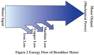 Brushless DC Motor Energy Flow