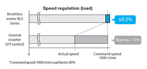 Brushless DC Motor stable Speed Control