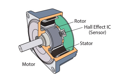 Brushless DC Motor structure and Control