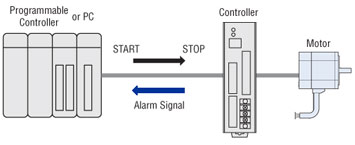 Electronic-Input Control