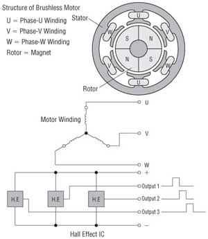 brushless motor winding structure