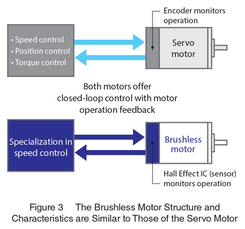 Brushless Motor vs. servo Structure and Characterisitcs