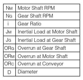 Conversion of Motor shaft