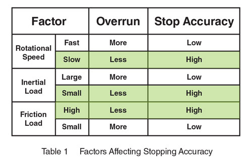 Factors Affecting Stopping Accuracy