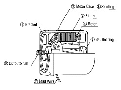 speed control methods of various types of speed control motors Voltage Regulator Circuit induction motor construction