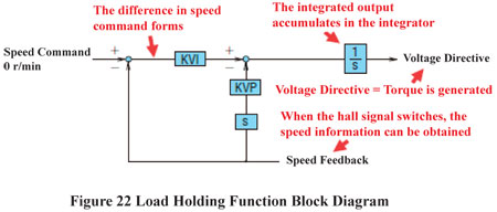 Load Holding Function Block Diagram