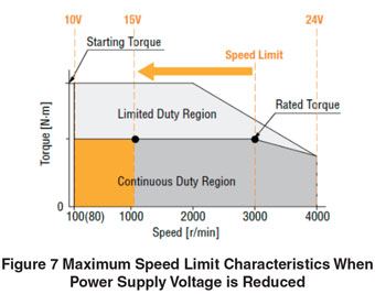 Maximum Speed Limit Characteristics Power Supply Voltage Reduced