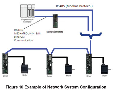 Network System Configuration Example