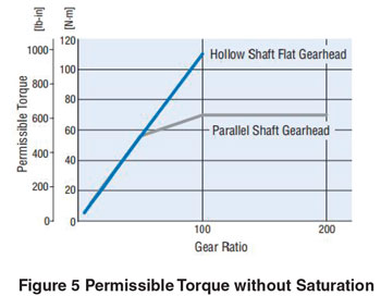 Permissible Torque without Saturation
