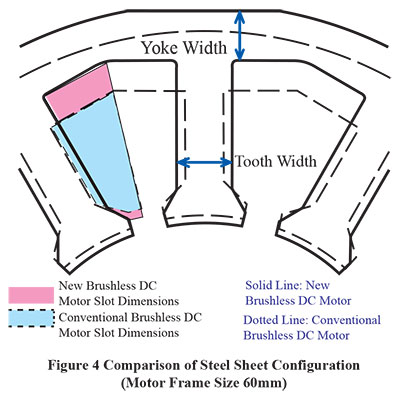 Sheet Steel Configuration Comparison