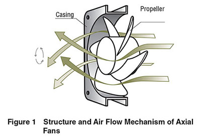 Axial Fan structure and air flow