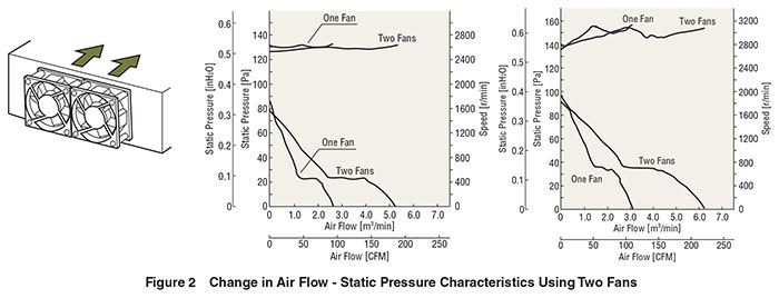 How To Measure The Air Flow Static Pressure Characteristics The