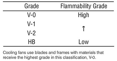 cooling fans flammability