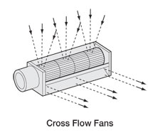 Cross Flow Fans