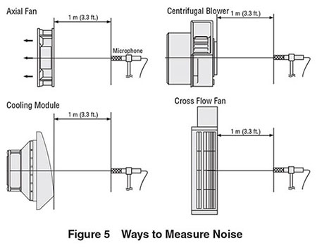 How to Measure the Air Flow - Static Pressure Characteristics & the