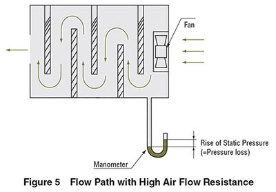 Cooling Fans Structure Air Flow