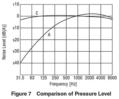 How to Measure the Air Flow - Static Pressure