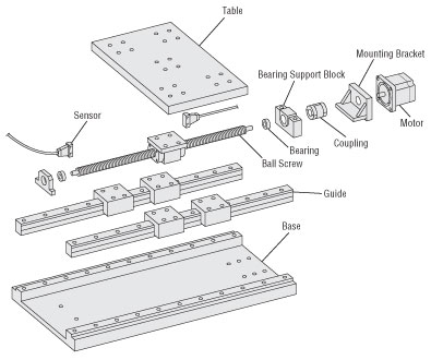 Construction of Linear Actuator