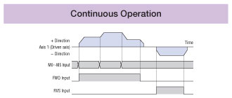 Continuous Operation