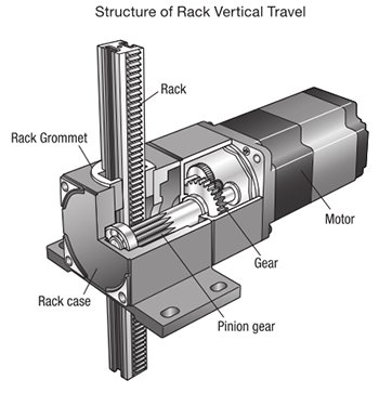 Rack and Pinion Linear Actuator Structure