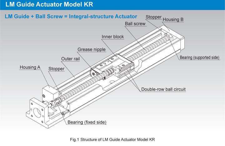 Thk linear slides kr series for Types of linear motors