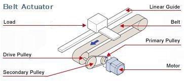 Belt Actuator Sizing Tool