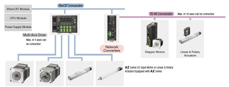 EtherCAT networks