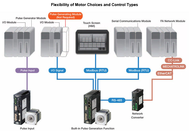 Stepper Motor Control Systems