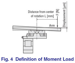 Definition Moment Load